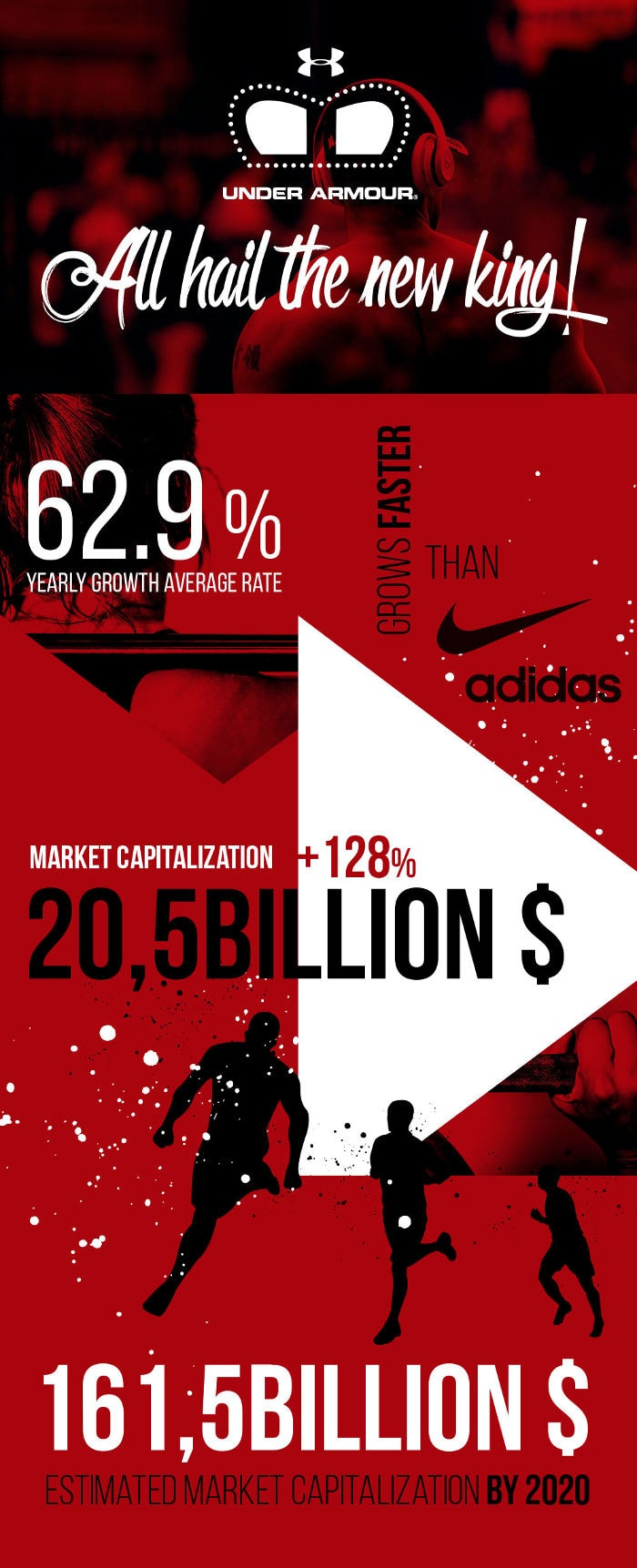Infographic - Hoe Under Armour Adidas overtreft en Nike gaat inhalen