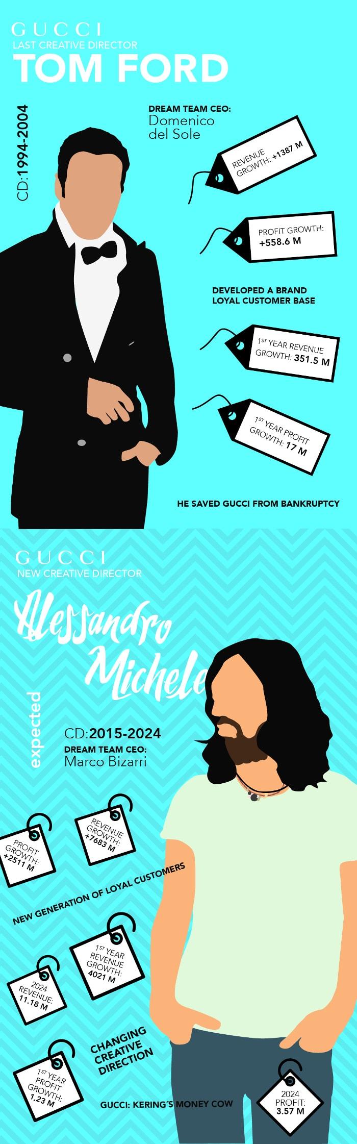 Infographic - Geek-chic versus seksbom: de verschillen tussen Gucci's Alessandro Michele en Tom Ford