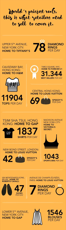 Infographic - 69 Louis Vuitton tassen: Wat retailers moeten verkopen om de huur te betalen