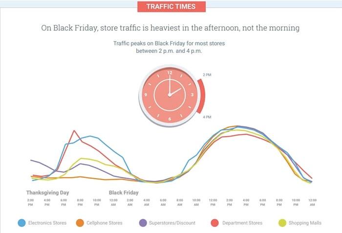 13x dit moet je weten over Black Friday & Cyber Monday