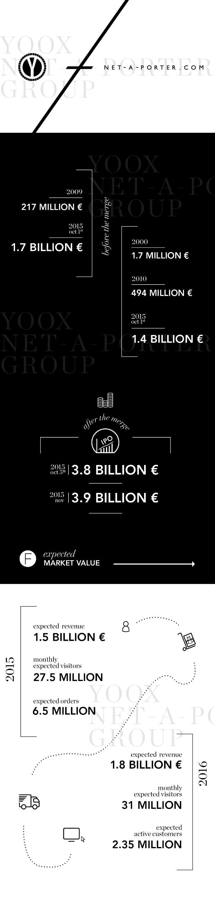Infographic - Wat staat de Yoox Net-A-Porter Group te wachten?