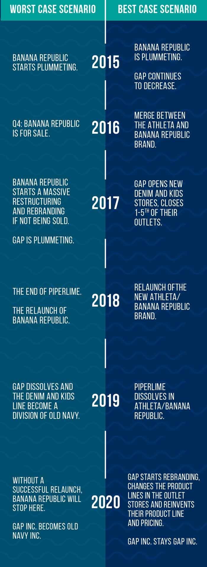 Kan Gap het imago 'basic' merk nog van zich afschudden?