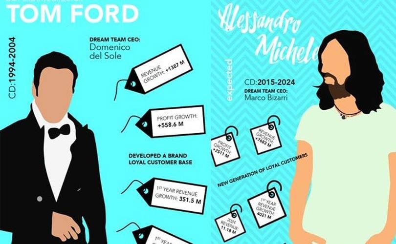 Geek-chic of seksbom: de verschillen tussen Gucci's Alessandro Michele en Tom Ford