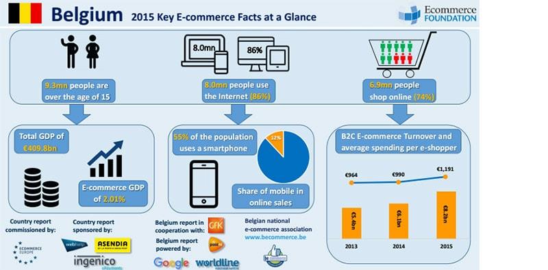 Enorme groeikansen voor online markt België