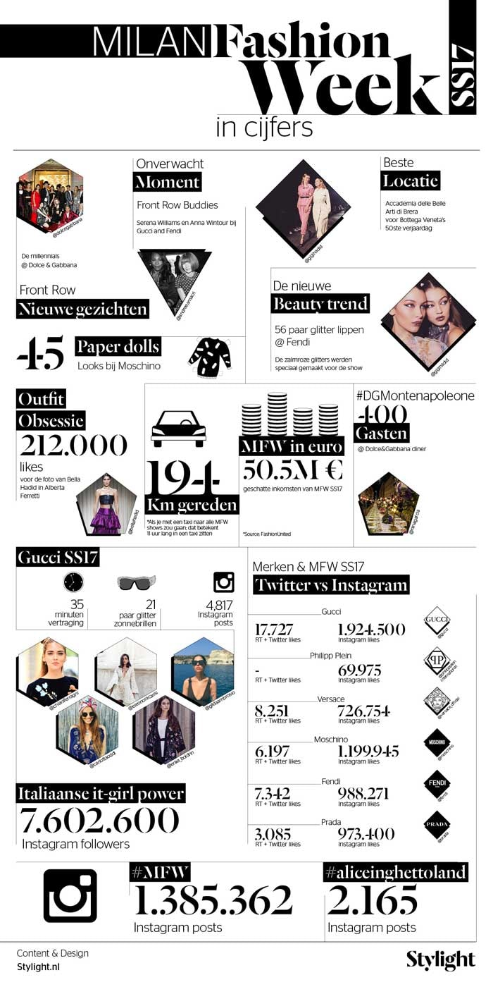 Infographic - Milaan Fashion Week SS17 highlights