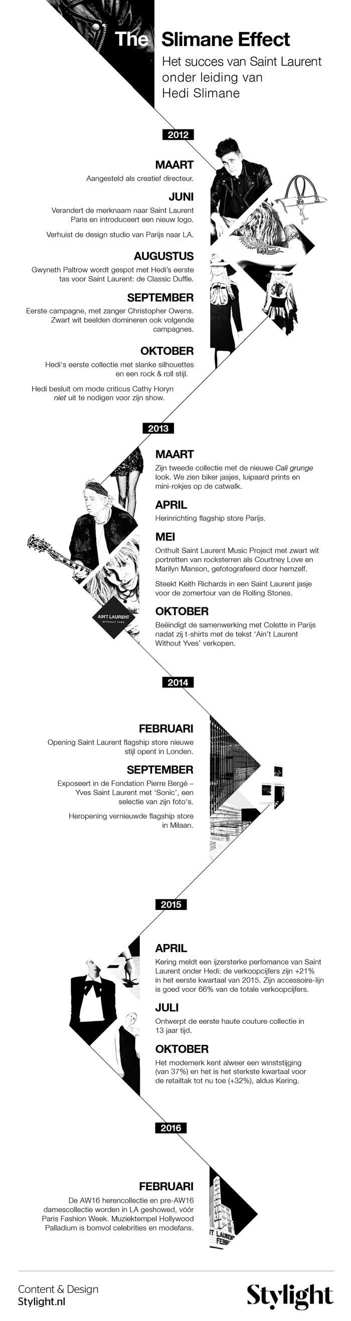 Infographic - Hedi Slimane verlaat Saint Laurent, het Slimane Effect