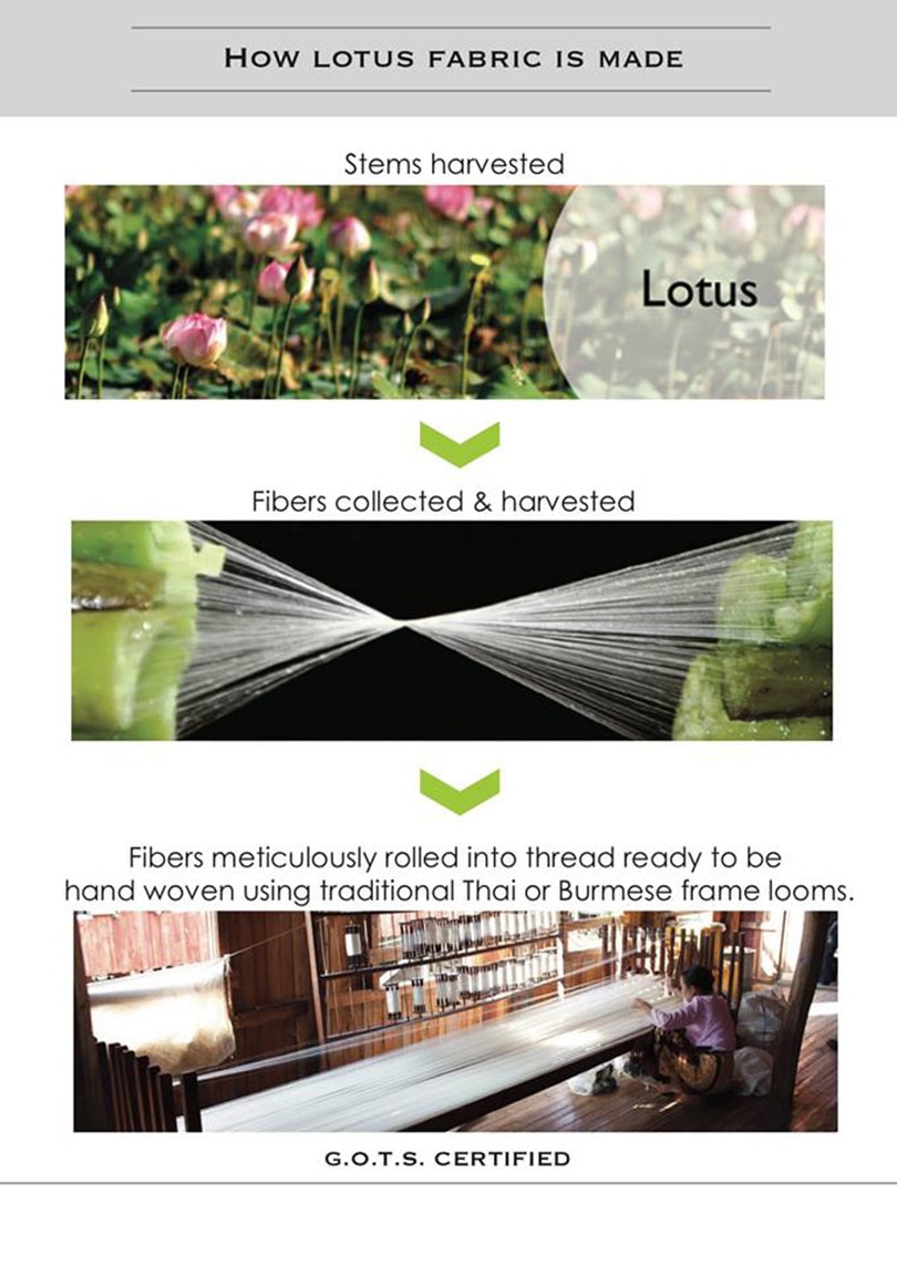 Duurzame textiel innovaties: lotus vezel