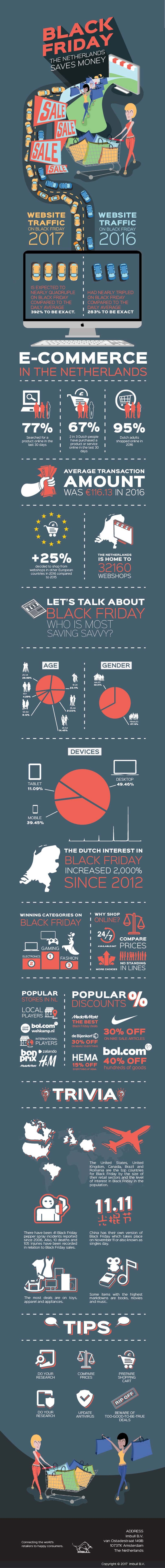 Infographic - Black Friday Nederland 2017 cijfers en data