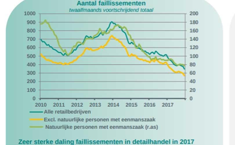 f65cec7dd5ef09 ABN AMRO prognose 2018: Aantal faillissementen detailhandel daalt het hardst