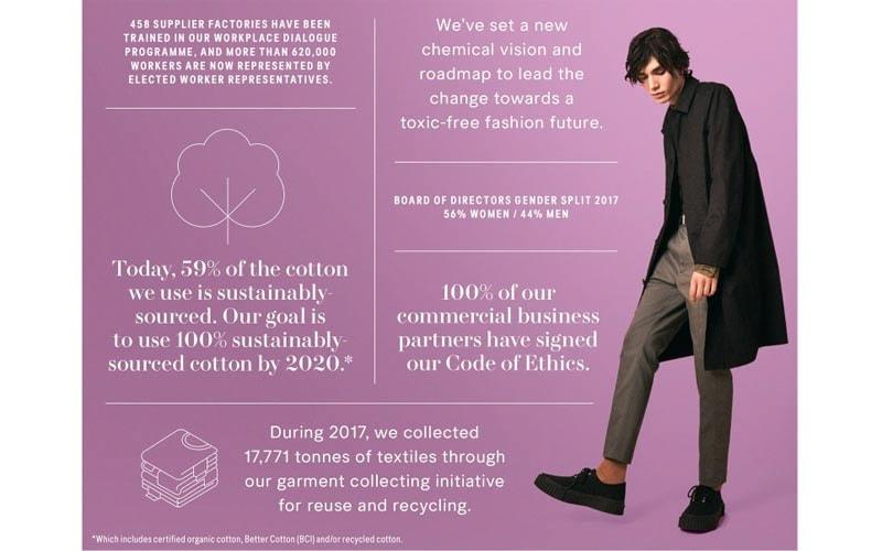 Duurzaamheidsrapport 2017: Hoe H&M de weg plaveit naar een duurzame toekomst voor de modewereld