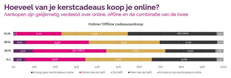 Vente-Exclusive.com-enquête kerstcadeaus: grote verschillen tussen Vlamingen, Franstaligen en Nederlanders en tussen mannen en vrouwen
