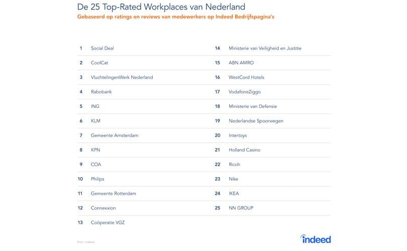 CoolCat volgens Indeed nummer 2 beste werkgever van Nederland