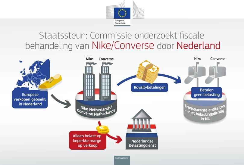 Dit is waarom de Europese Commissie een diepgaand onderzoek naar Nederlandse belastingafspraken met Nike opent
