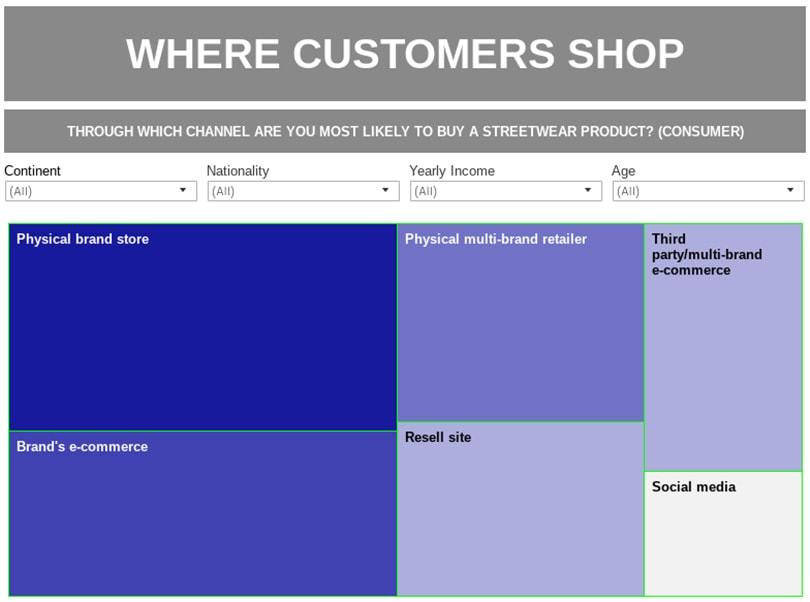 Nieuw rapport onthult alle nodige informatie over streetwear-markt