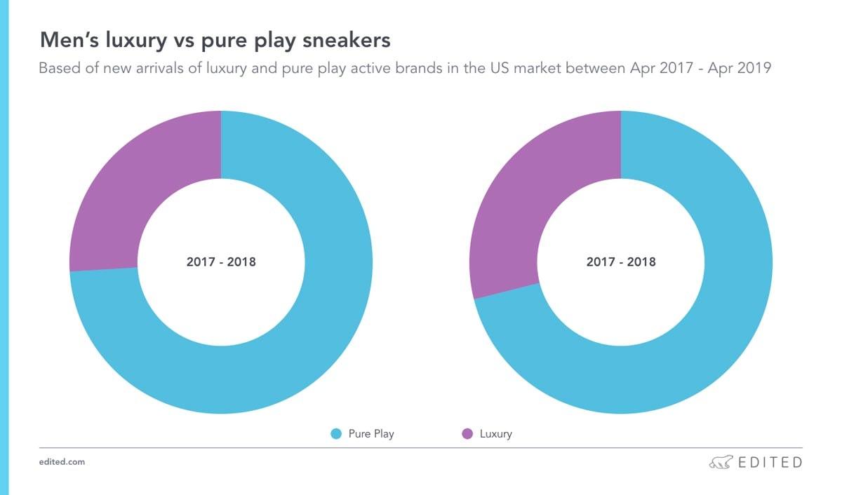 Luxe sneakers: een duik in de data van de meest gezochte gympen
