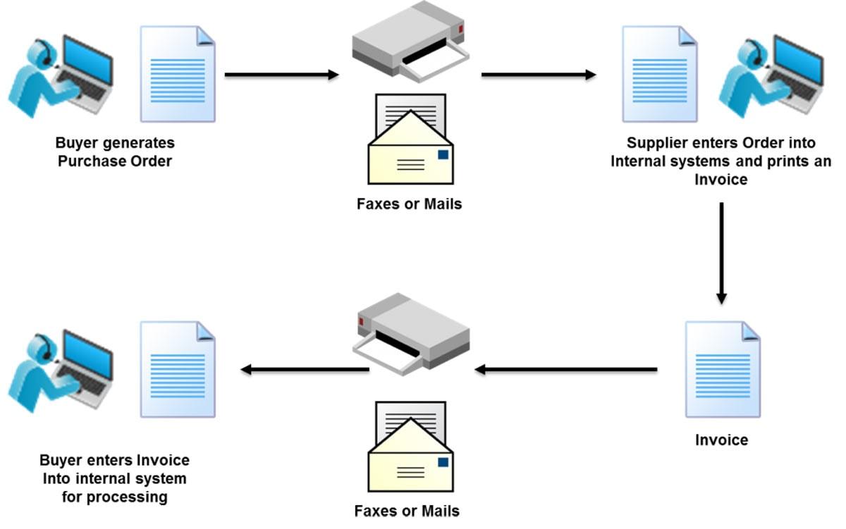 EDI integreren met je ERP-systeem: hoe zit dat?