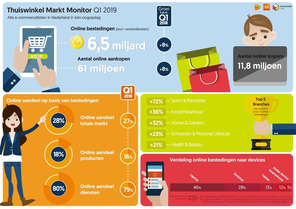 'Nederlandse e-commercemarkt groeit in 2019 met 8 procent'