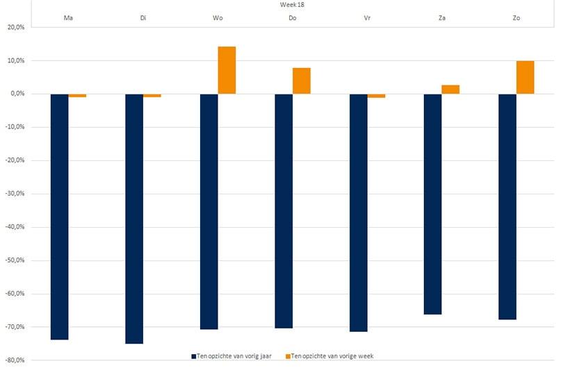 Bureau RMC: grote steden relatief het snelst weer drukker